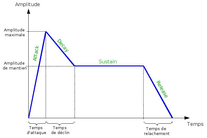 courbe adsr